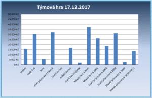 graf 17.12.