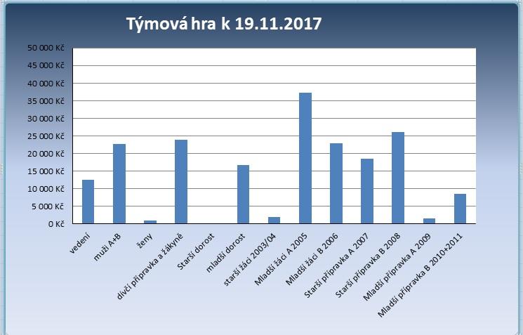 graf k 19.11.2017