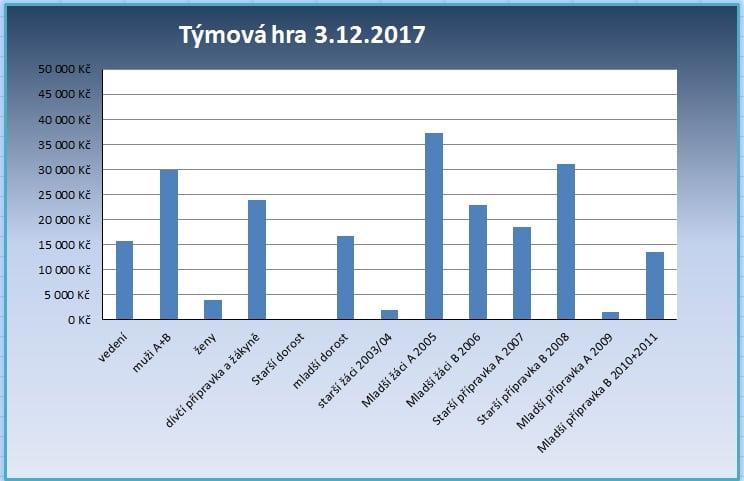 graf k 3.12.